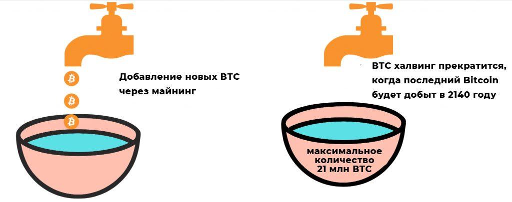 bitcoin халвинг
